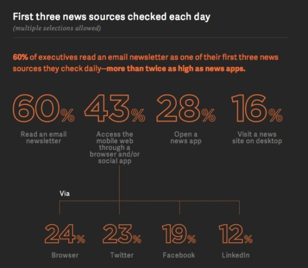 marketingland: Study: Business Executives Turn To Email Newsletters First For Their News