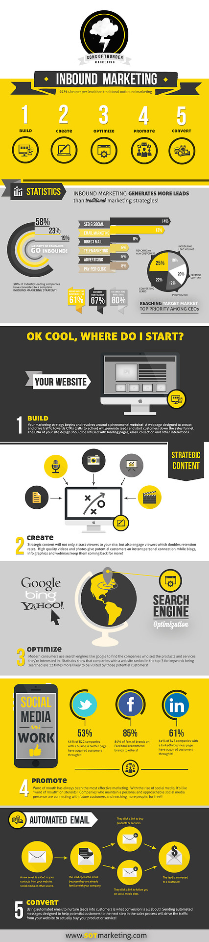 infographicjournal: An In Depth Guide To Inbound Marketing