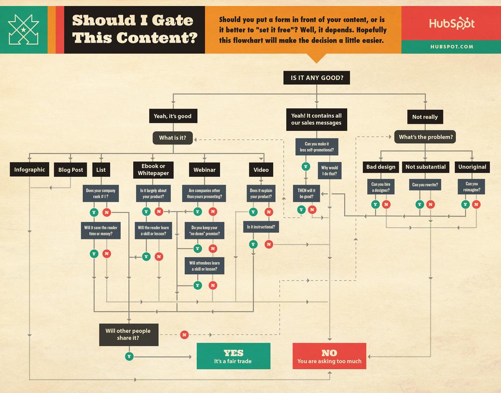 gatedcontent.jpg