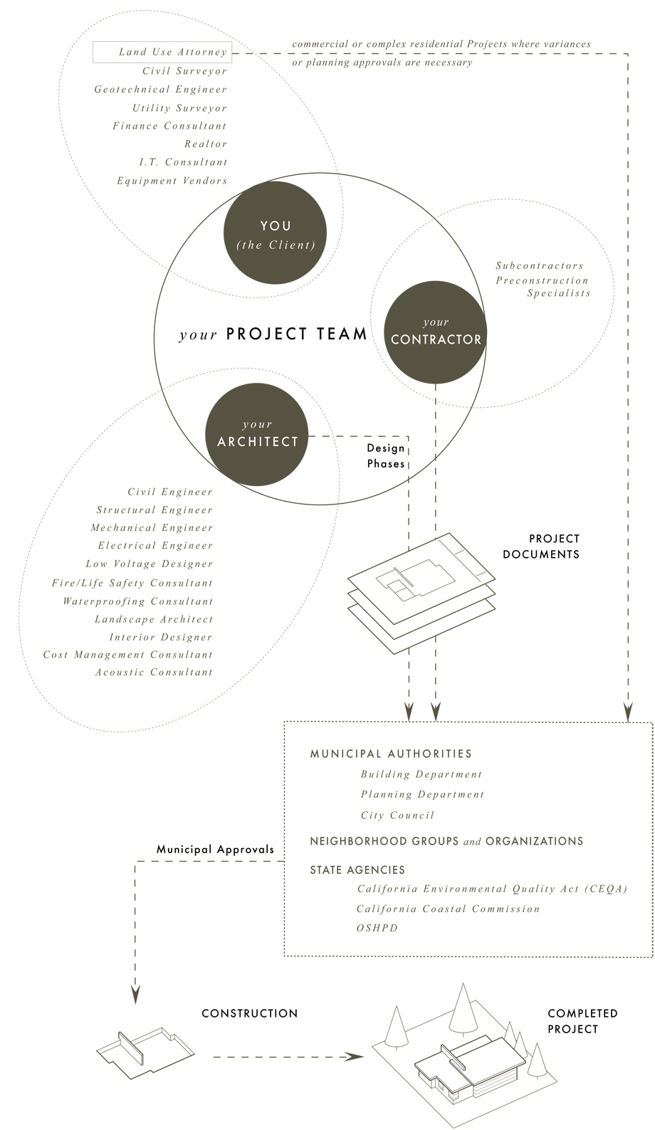 Fig. 3 > Project Team roles and responsibilities