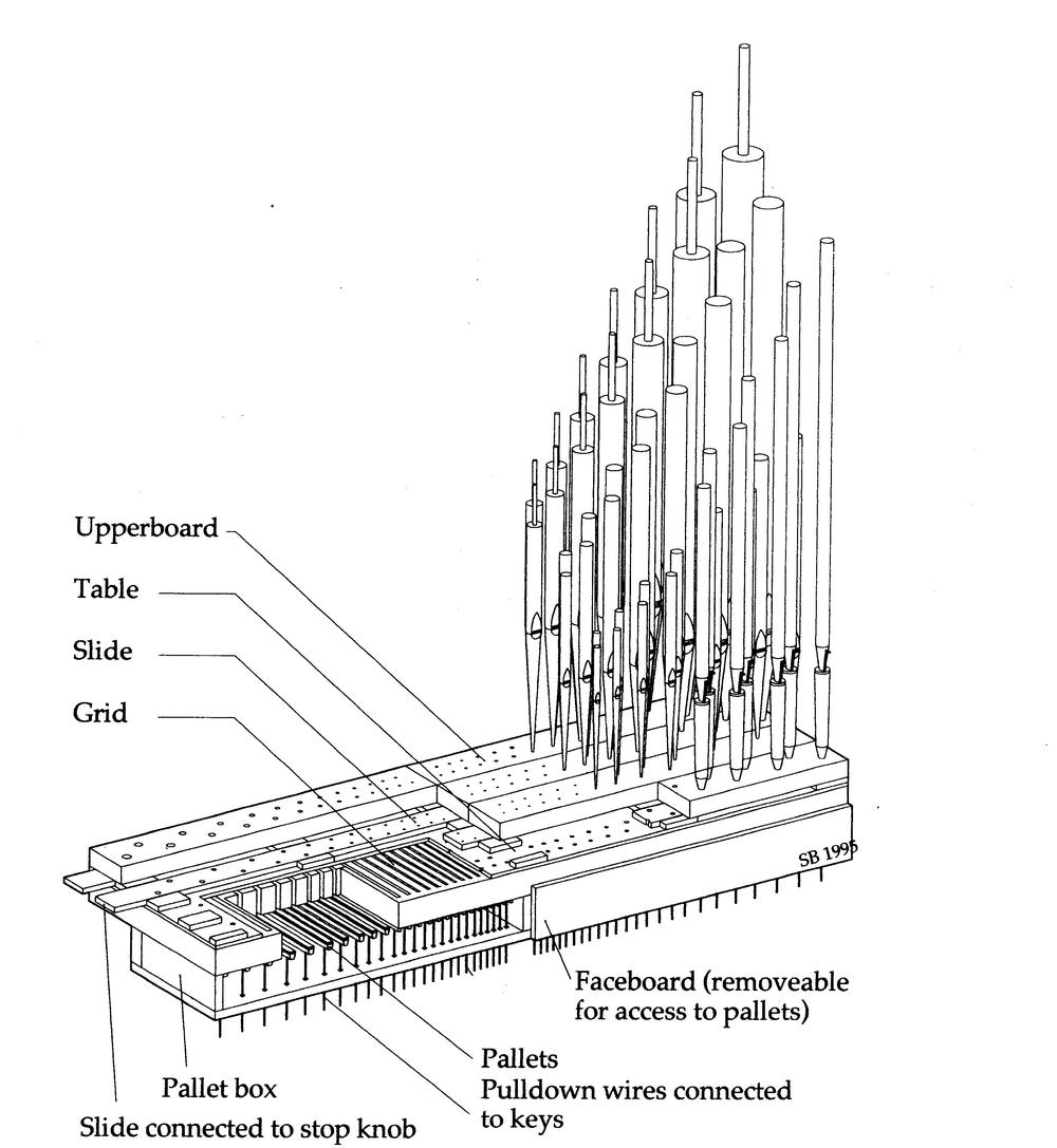 soundboards pipe organs ireland