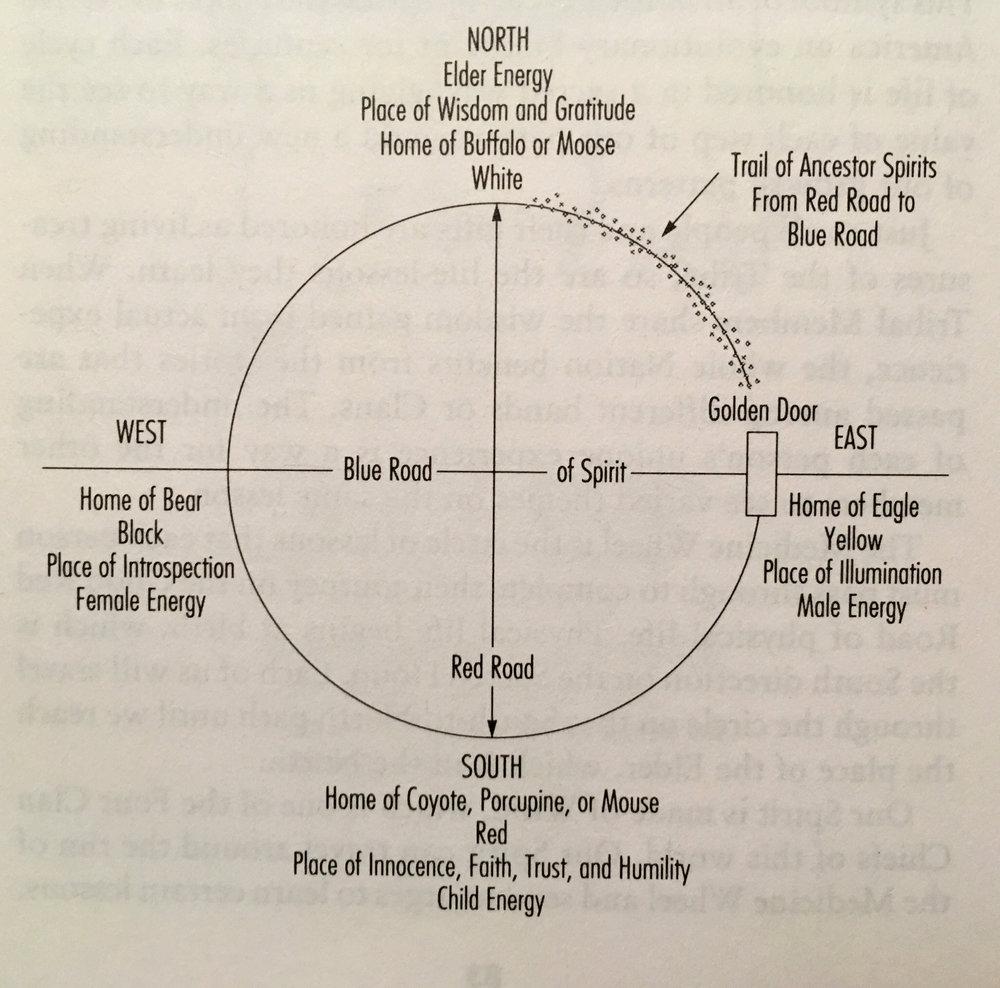 The Medicine Wheel, Image via The Sacred Path Cards by Jamie Sams