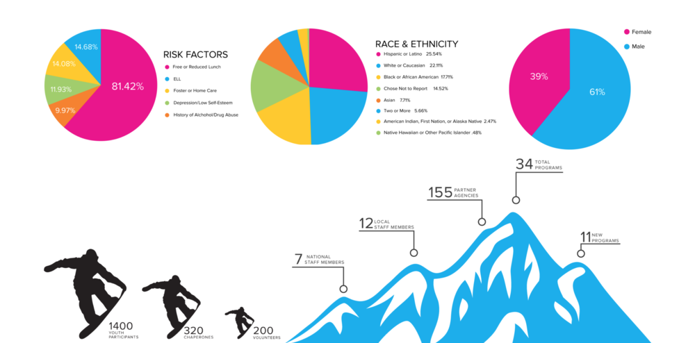 Chill.org Infographic - by Ashli Highes of Cascade Creative PDX