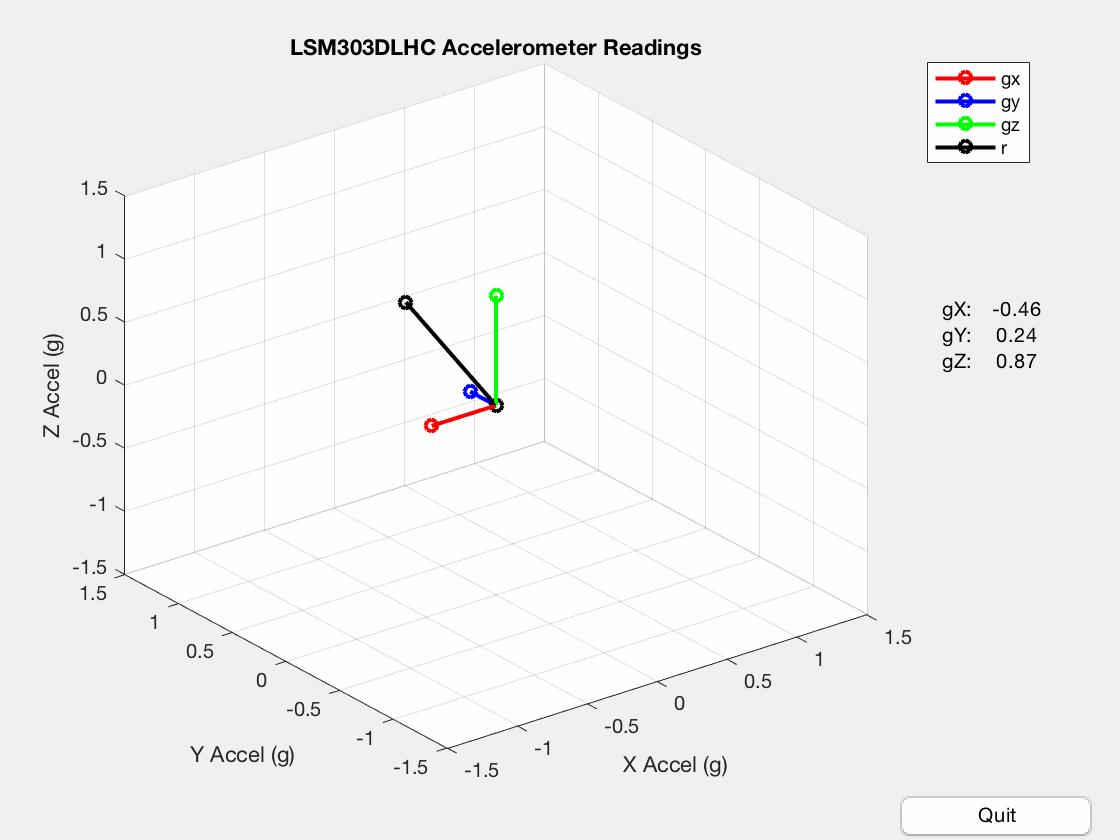 Ryan Morrison—Plotting Accelerometer Vectors with Matlab and Arduino