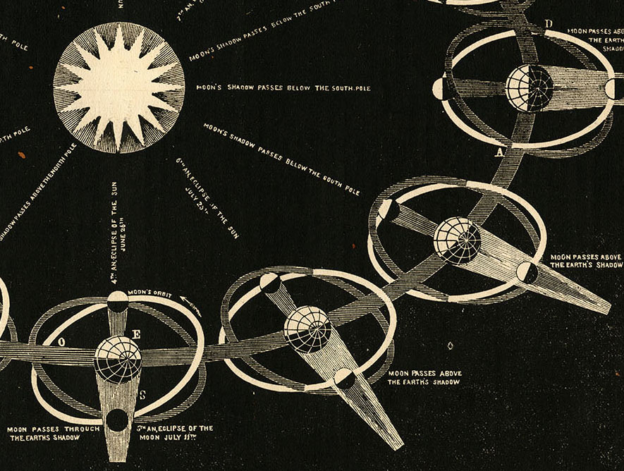 Detail from Smith's Illustrated Astronomy, 1855.