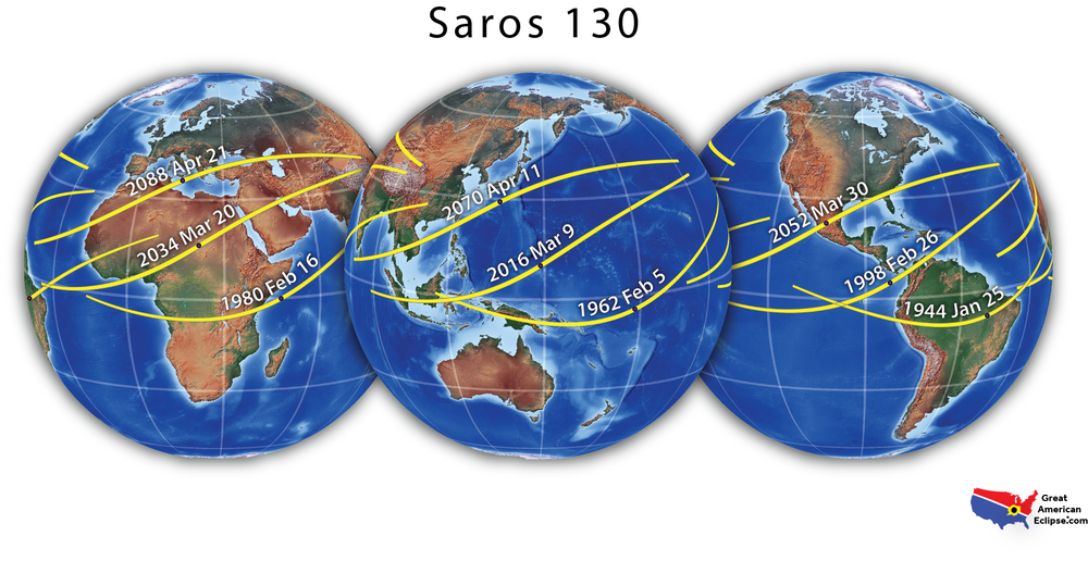 This eclipse is a member of Saros cycle 130