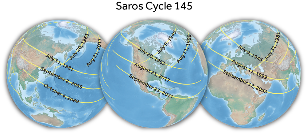 The Saros cycle is a well-known periodicity of eclipses which recur every 18 years, 10 days, and 8 hours. Each member of a Saros cycle is roughly similar in form to the prior and  succeeding member of the saros, This cycle has been known since antiquity. To learn more, visit http://www.eclipsewise.com/solar/SEhelp/SEsaros.html