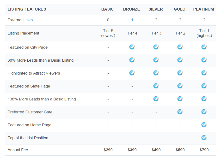 Screenshot of VacationHomeRentals.com pricing chart