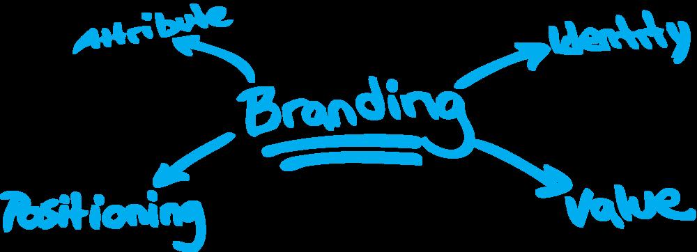 John Pereless Media Branding
