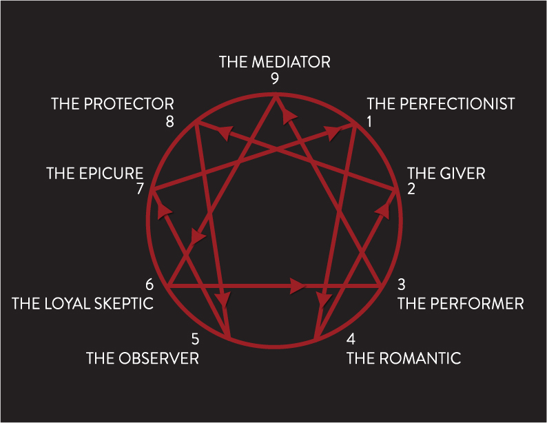 The Enneagram symbol, stemming from the Greek words  ennea (nine)  and grammos ( a written symbol), represents nine distinct strategies for relating to self, others and the world.