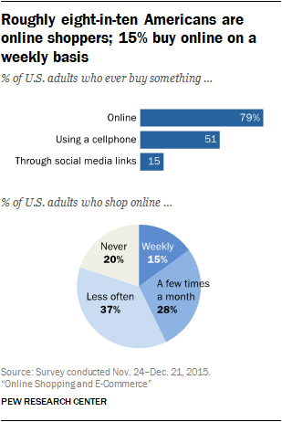 Pew Research 2015