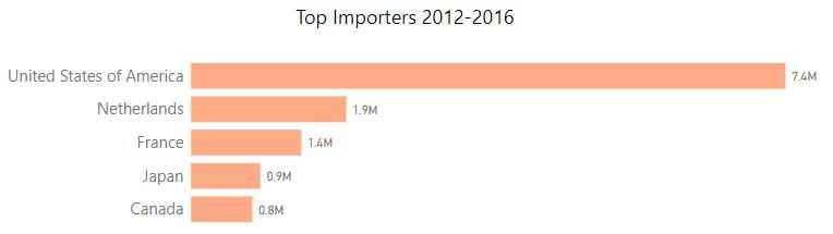 the main avocado importers