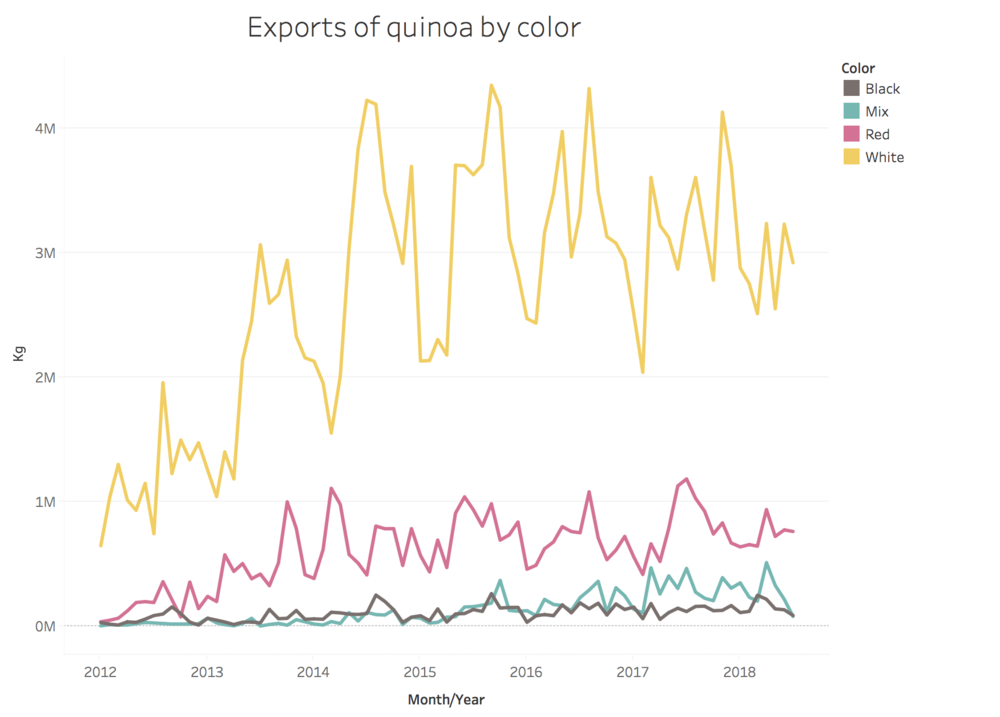 quinoa by color.png