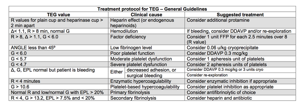 Table 1: Summary of abnormal values with interpretation and suggested therapeutic measures. NOTE: THese are general guidelines; ALWAYS consider the clinical situation and direct therapy accordingly.