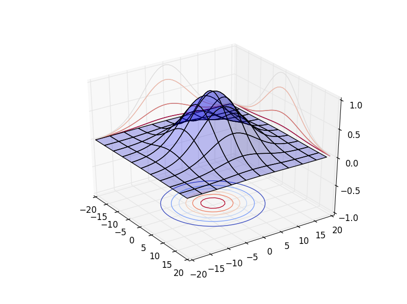 Gaussian potential field. Covariance matrix is diagonal.