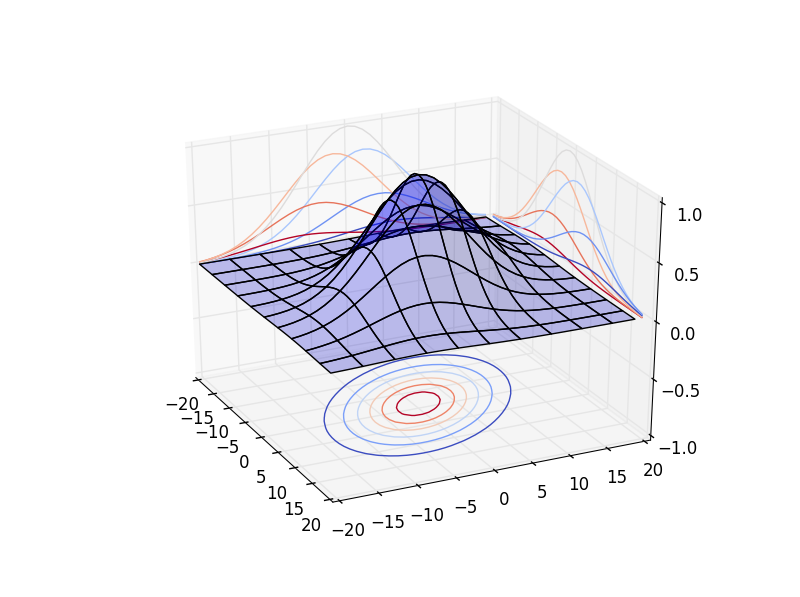 Gaussian potential field. The co-variance matrix is no longer diagonal.