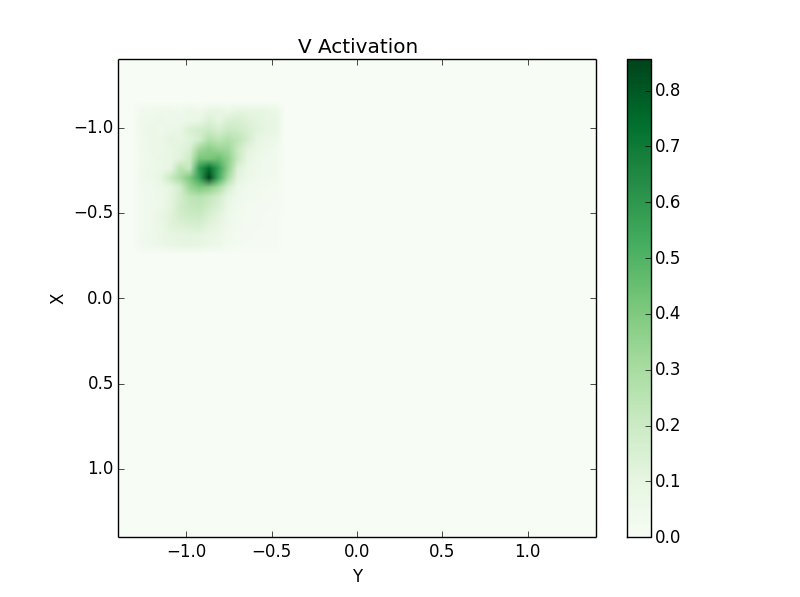 V Activation