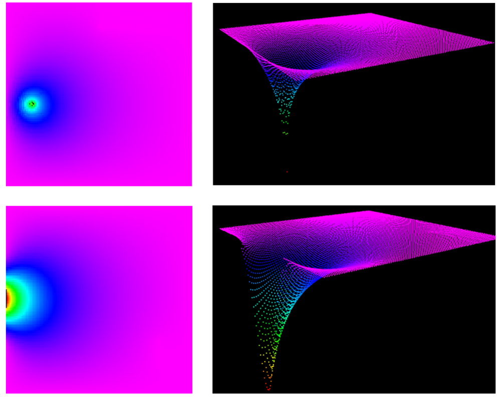 Examples of the potential field. The pictures on the left are the 3D representations of the contour plots on the right. The top images shows the potential field when the goal is inside the LEHF window. The bottom images show the potential field when the goal is outside of the boundary window and has been projected back onto the boundary. Note that the gradient of the potential will be strong even if the goal is far away from the window.