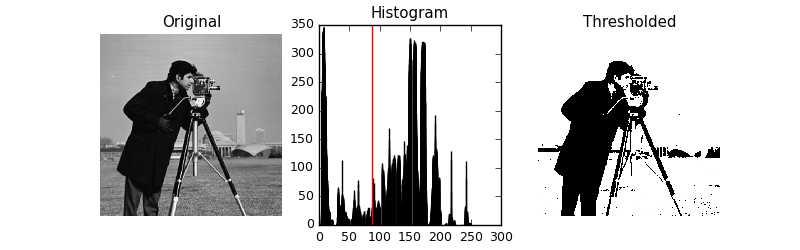 Example of how Otsu's method works. A gray-scale image is converted into a histogram of intensity and then a threshold value is selected for separating the image into two classes. Image from [5].