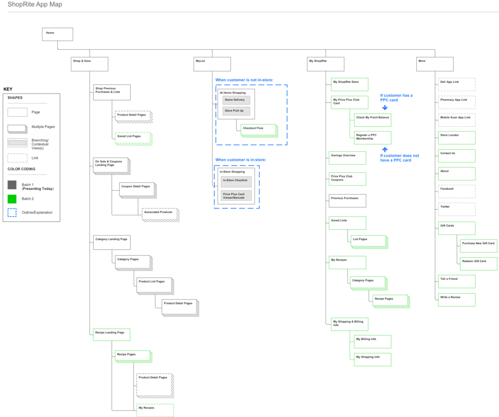 "The new ""App Map"" sitemap for the project."