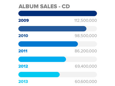 Album CD sales are falling (image courtesy of  NME )