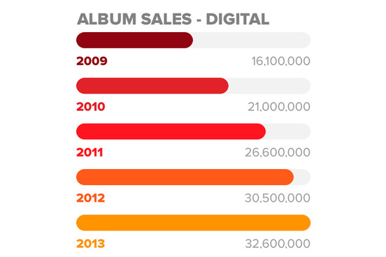 Digital album sales are rising (image courtesy of  NME )