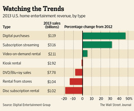 Digital sales and streaming services are rising (image courtesy of  Wall Street Journal )