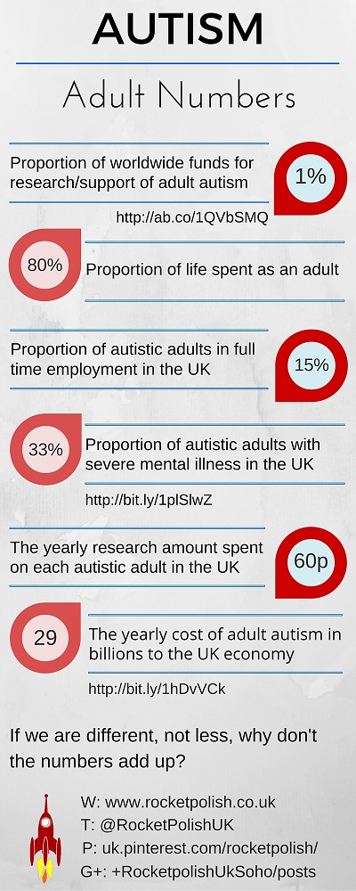 The numbers behind Autism in adults