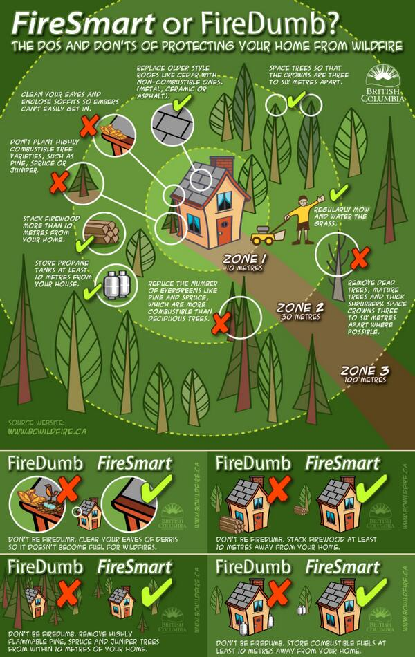 Are you FireSmart or FireDumb? Here are some tips!