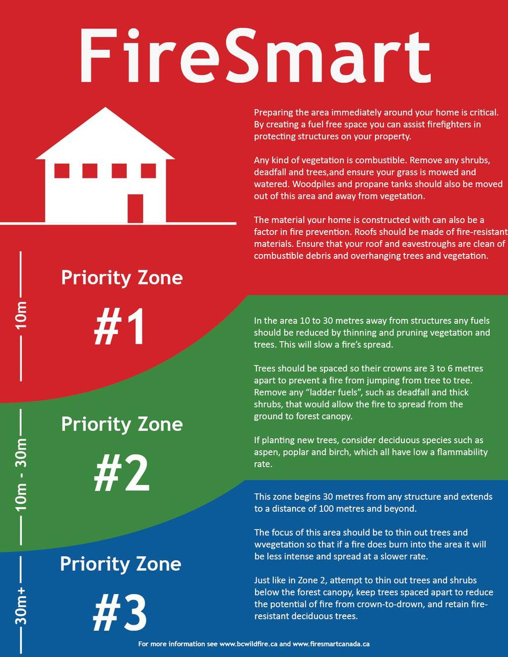 The 3 priority zones to keep your house safe!