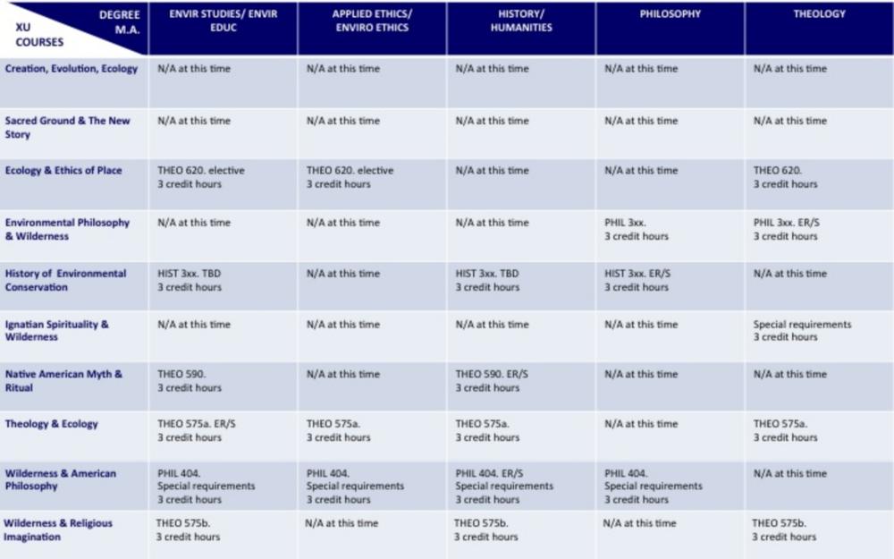 Xavier Graduate Degree/Credit Chart