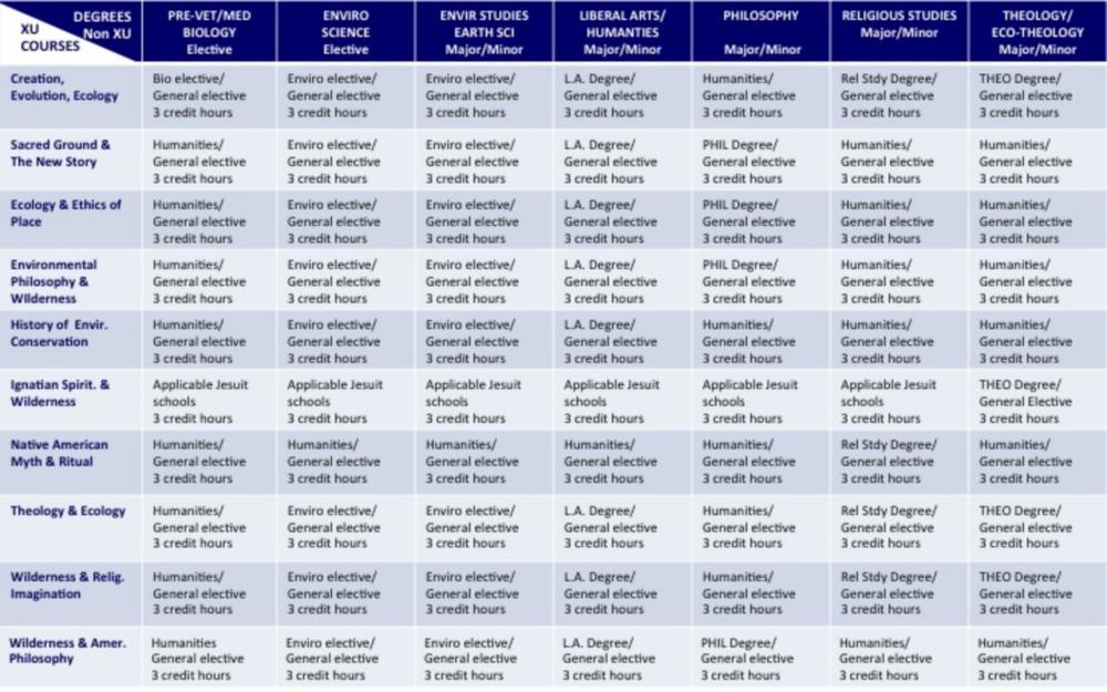 non-Xavier Undergraduate Degree/Credit Chart