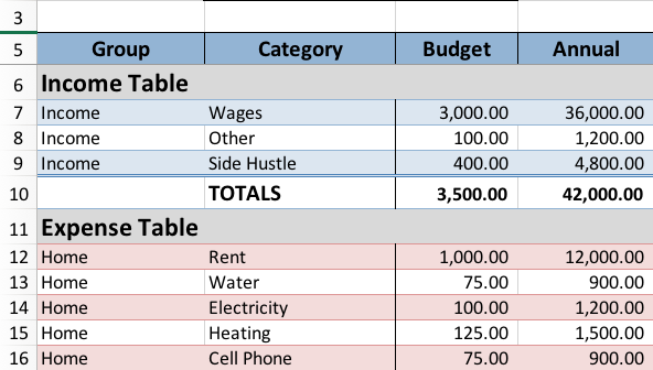 Use the drop down lists to add groups & categories then enter the monthly budget amount
