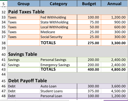 Special budget tables for your debt, savings, and taxes