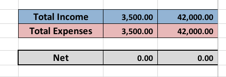 The template calculates Income - Expenses for you