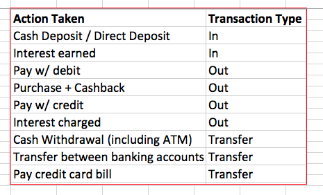 Transaction Types Cheat Sheet.png