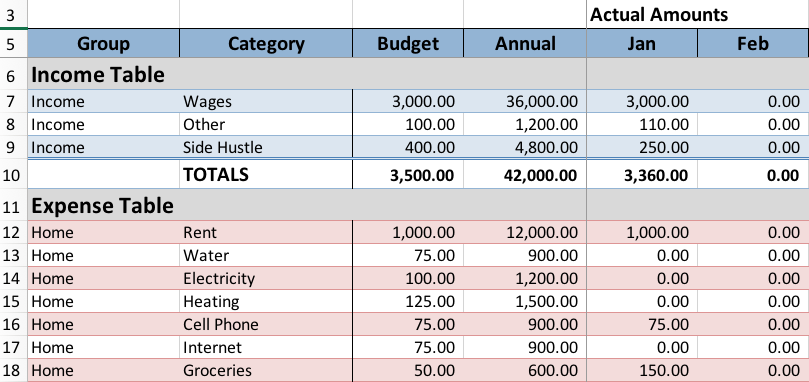 "Actual amounts for January are shown in the ""Jan"" column"