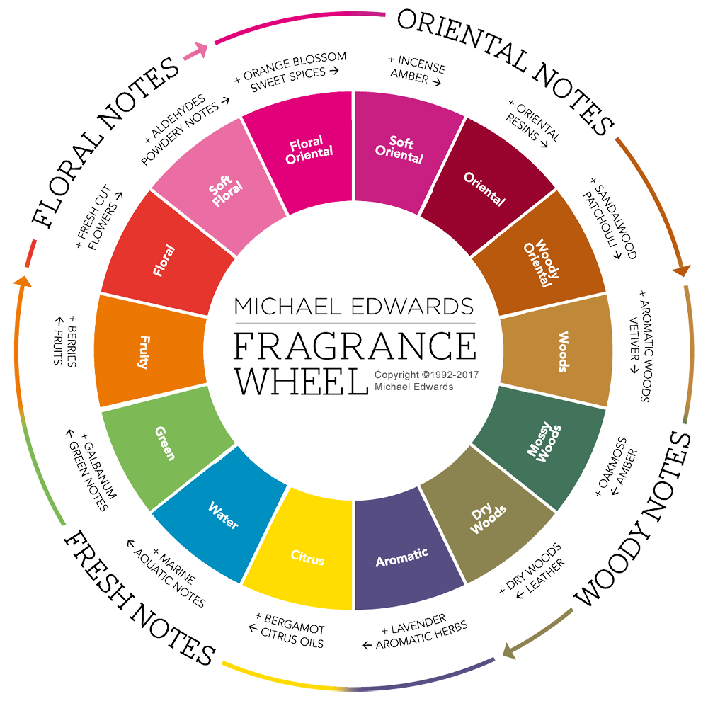 Fragrance Wheel.png