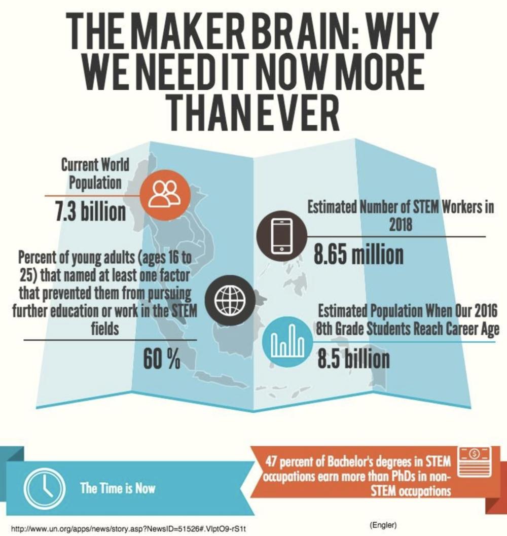 Maker Mindset Infographic