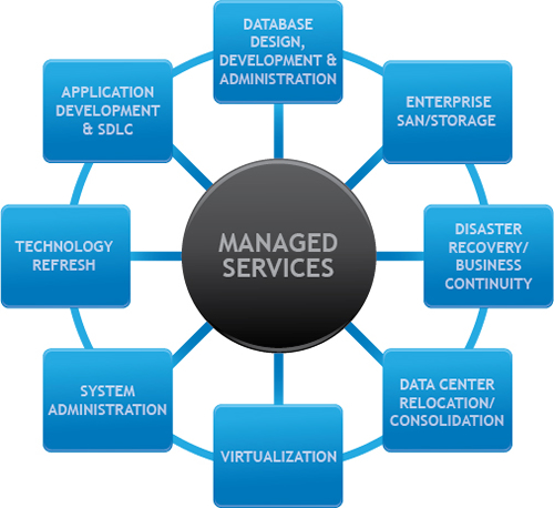 Managed Services at it's Core