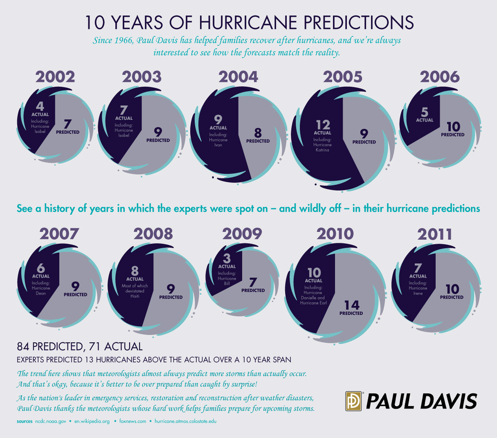 10Years-of-Hurricane-Predictions_3.jpg