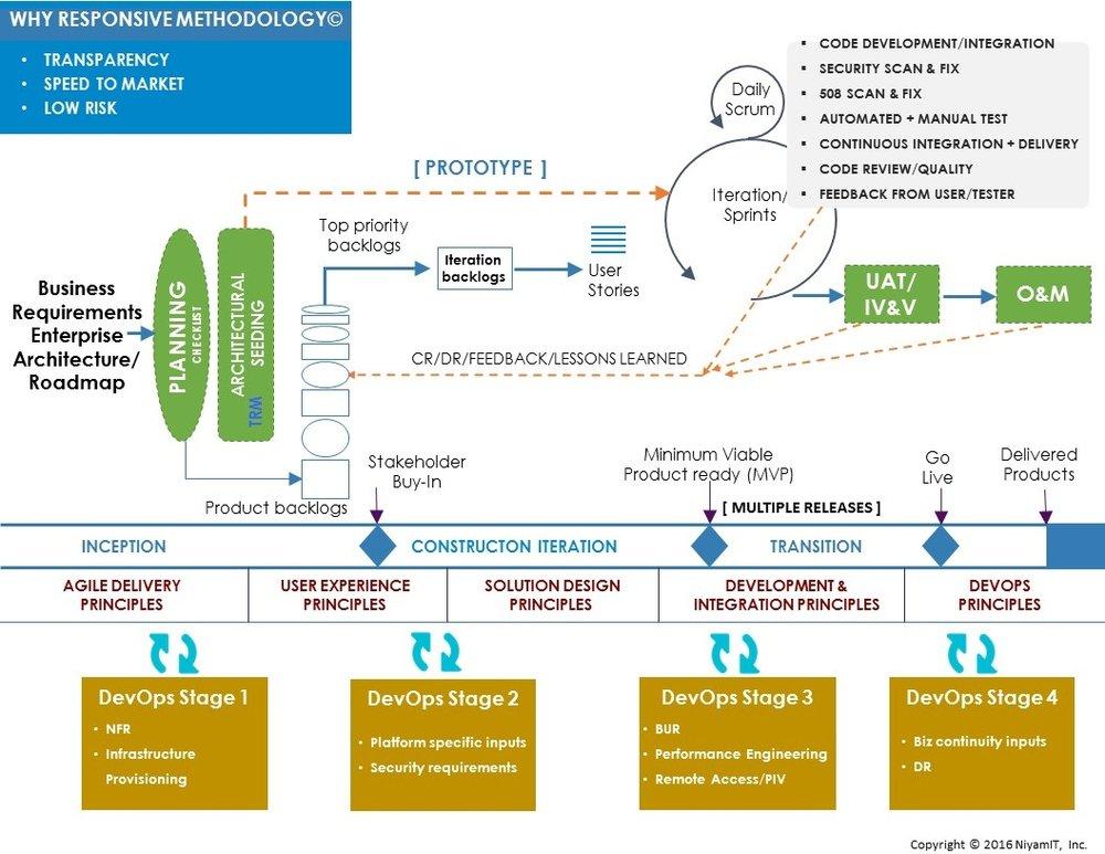 Responsive Methodology Overview.jpg