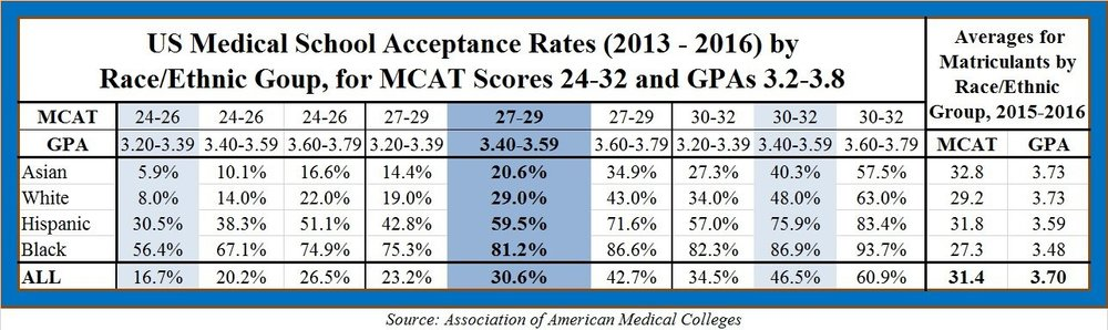 medical_school_acceptance_by_race_ethnicity