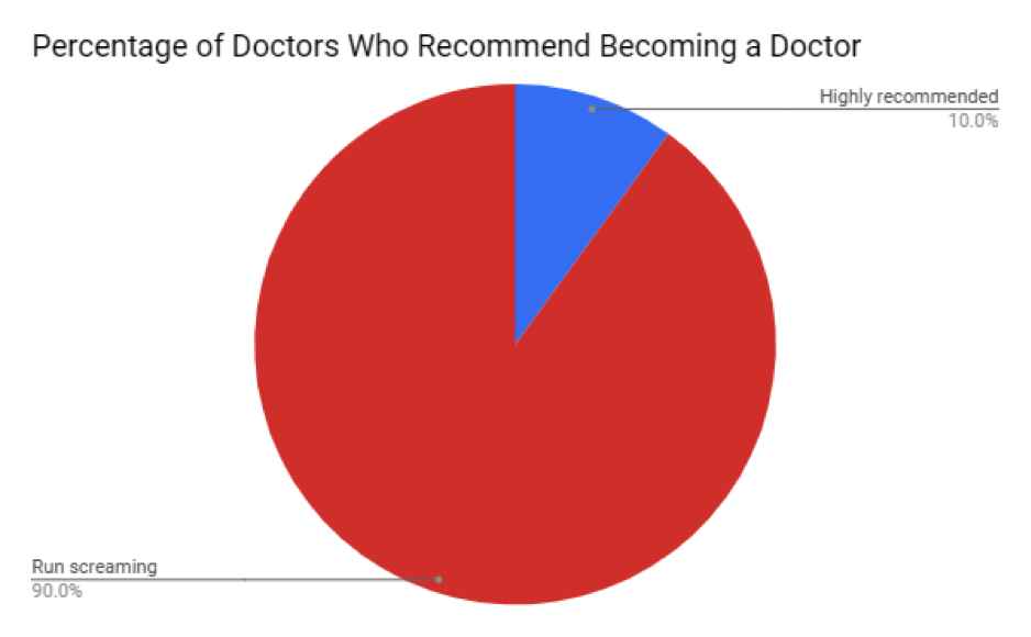 savvy_doctors_recommending_profession_premed.png