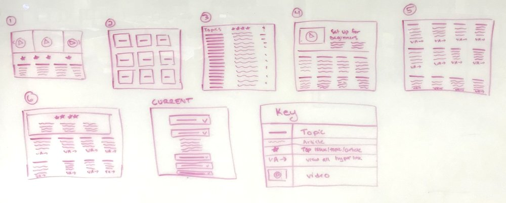 Based on the competitive analysis of the best search landing pages, I sketched out the top six layouts.