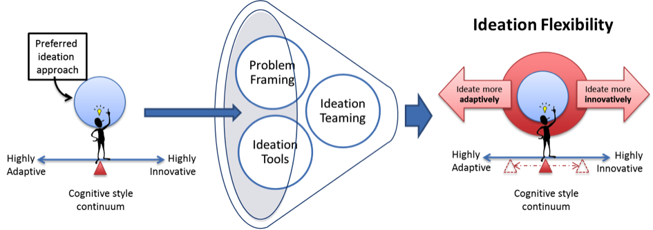 Preferred ideation approach and three factors impacting ideation flexibility.