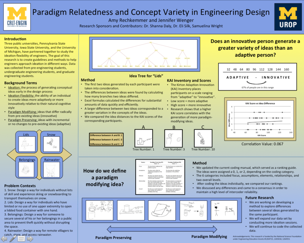 Paradigm Relatedness and Concept Variety in Engineering Design ( UROP 2015)  Rechkemmer, A., & Wenger, J. (2015, April).  Paradigm relatedness and concept variety in engineering design  .  Poster presented at the University of Michigan Undergraduate Research Opportunity Program (UROP) Spring Research Symposium, Ann Arbor, MI, USA.