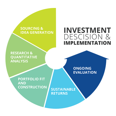 investment process Investment process core & satellite yorkville uses a two-tier approach in  structuring portfolios each portfolio is made of a core and a satellite/thematic.