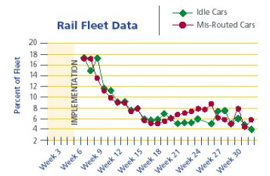 Rail Tracking Software
