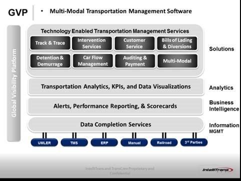 Multi-Modal TMS